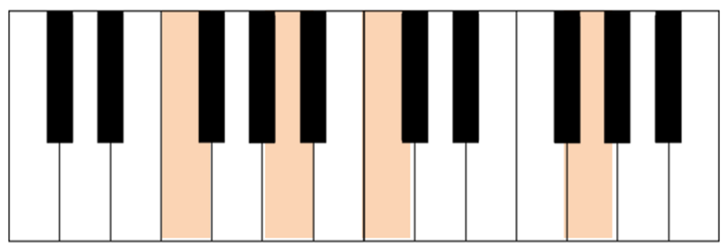acorde-Fadd9-teclado-1024x352.png